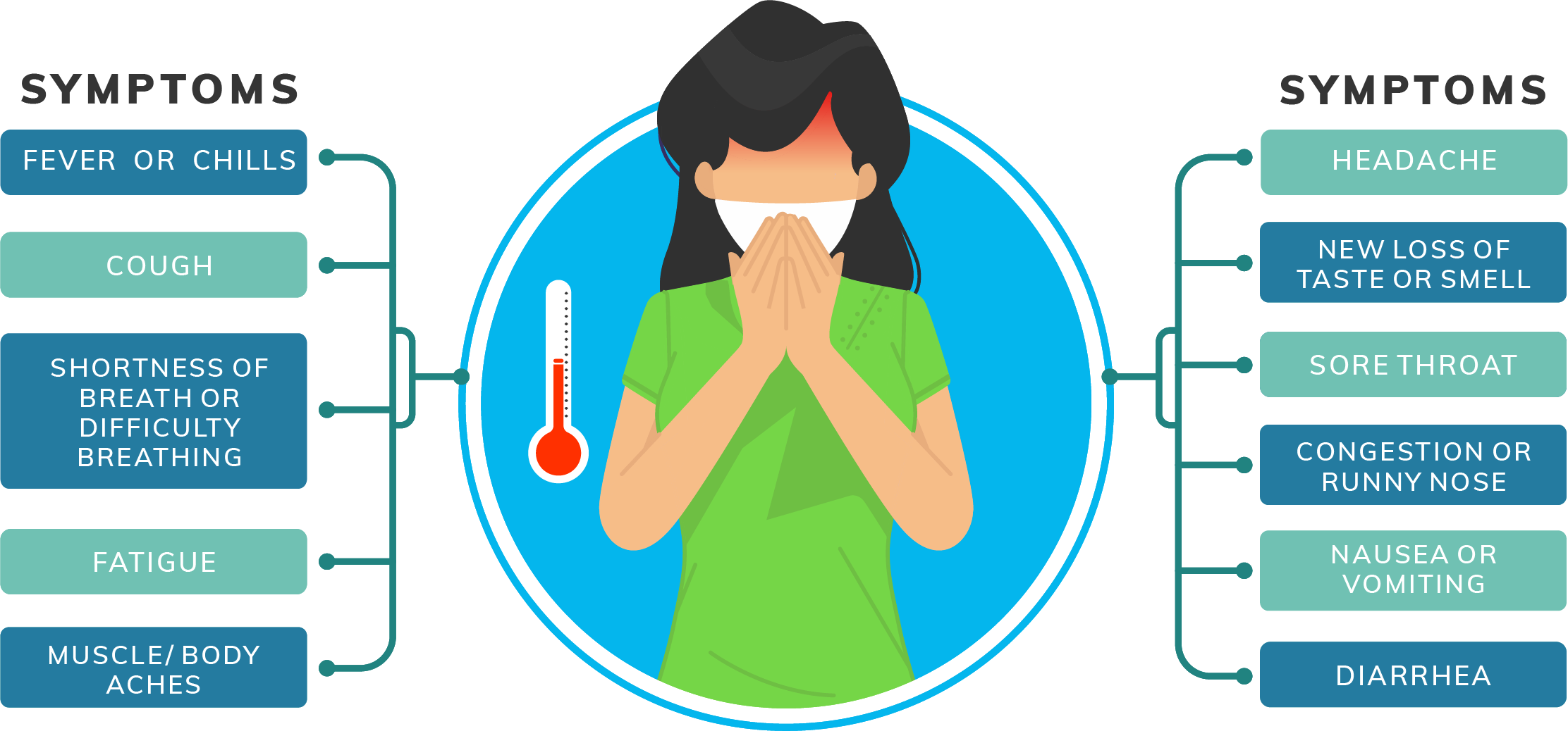 Fever or chills, cough, shortness of breath or difficulty breathing, fatigue, muscle or body aches, headache, new loss of taste or smell, sore throat, congestion or runny nose, nausea or vomiting, diarrhea.